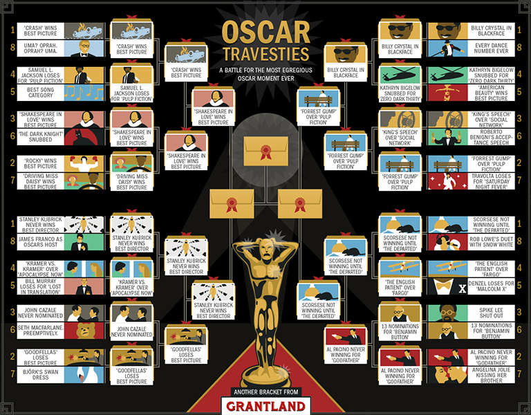 Grantland - Oscar Travesties - bracket
