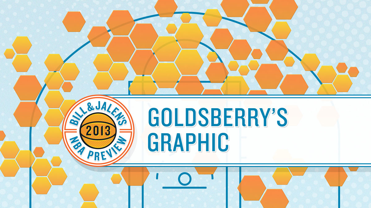 Bill & Jalen's 2013 NBA Preview - Goldsberry's Graphic